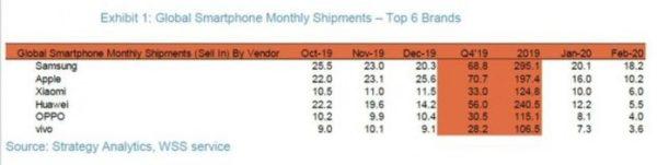 Ventes Smartphones PDM Q1 2020 600x151