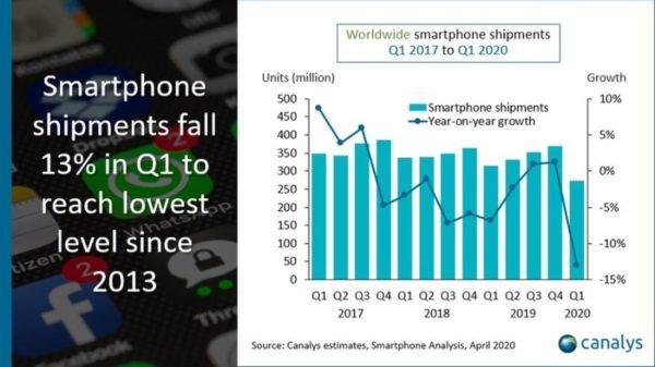 Smartphones Pdm Q1 2020 600x337
