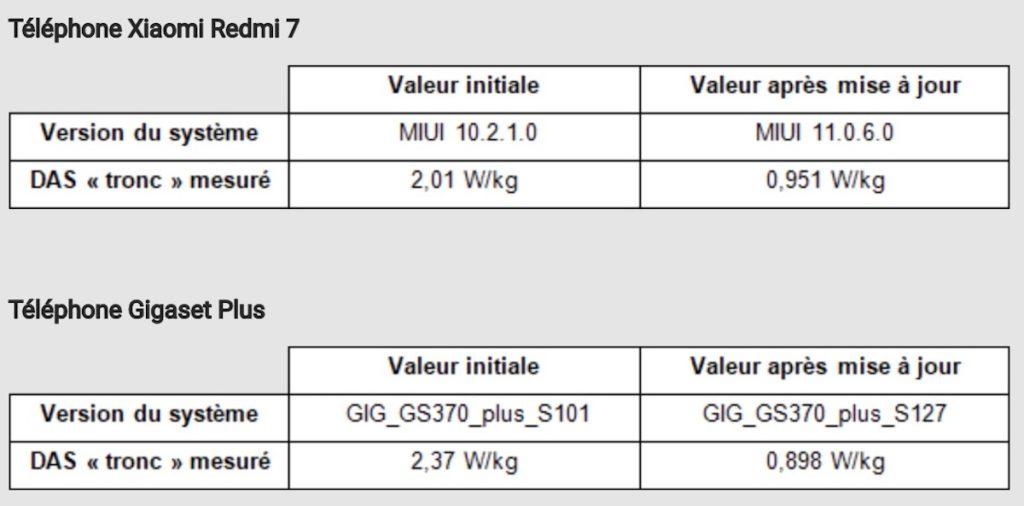 DAS Eleve Xiaomi Redmi 7 Et Gigaget GS370 Plus 1024x506