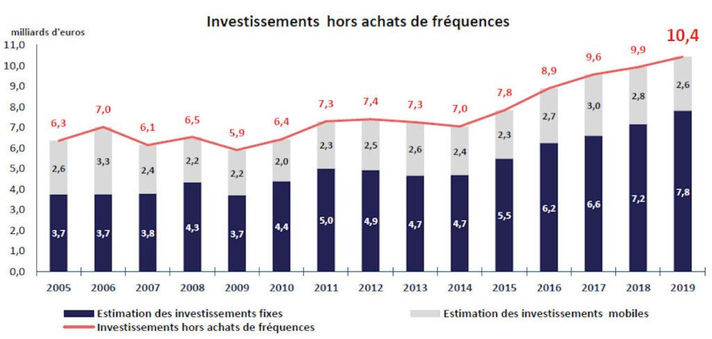 Investissements Operateurs Francais 1024x487
