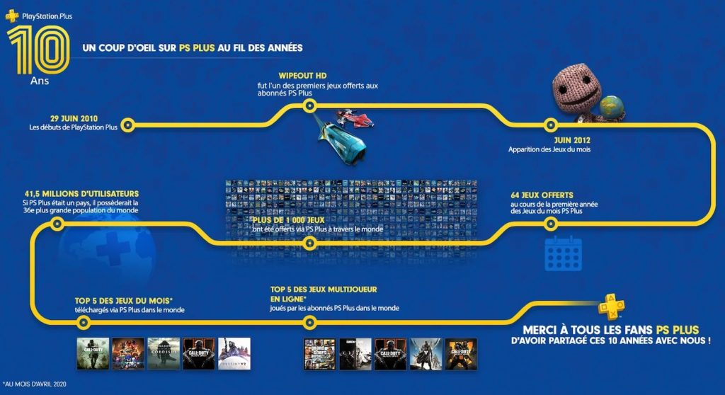 PlayStation Plus Charte 10 Ans 1024x558
