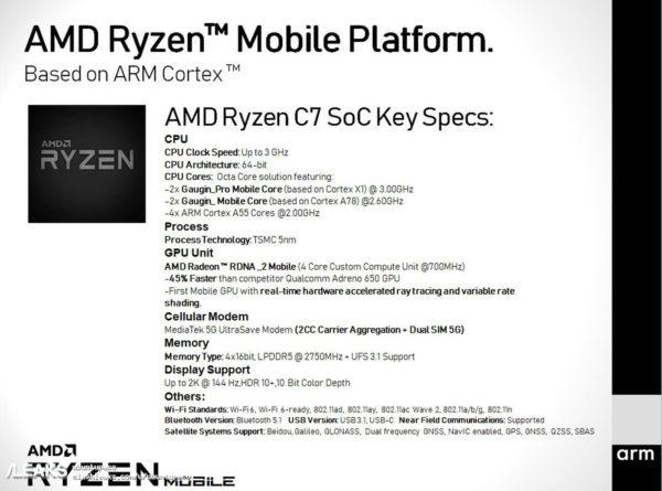 Ryzen Mobile Platform 600x445