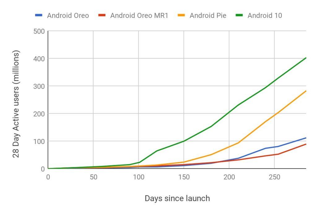 Android 10 Adoption 1024x693