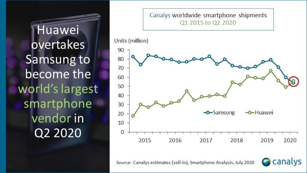 Huawei Bat Samsung Premier Vendeur Smartphones T2 2020 1024x576
