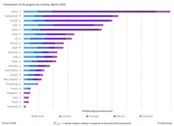 déploiement 5G par pays
