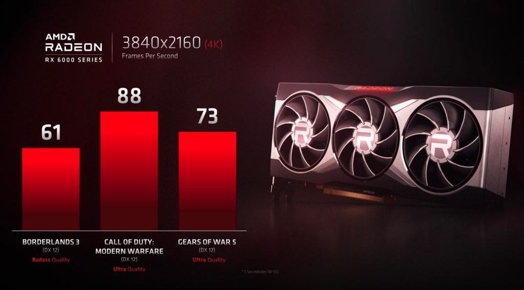 AMD Radeon RX 6000 Images par Seconde