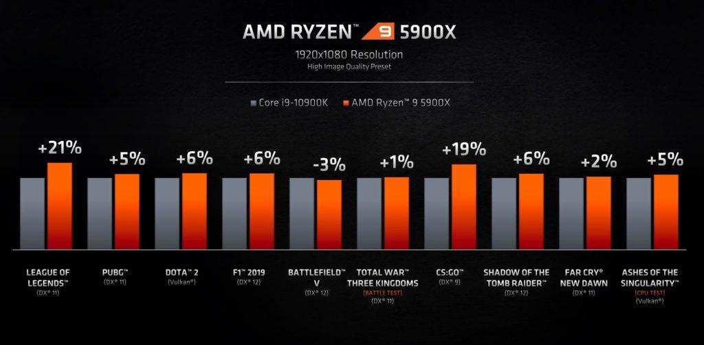 AMD Ryzen 5900X vs Intel Core i9-10900K