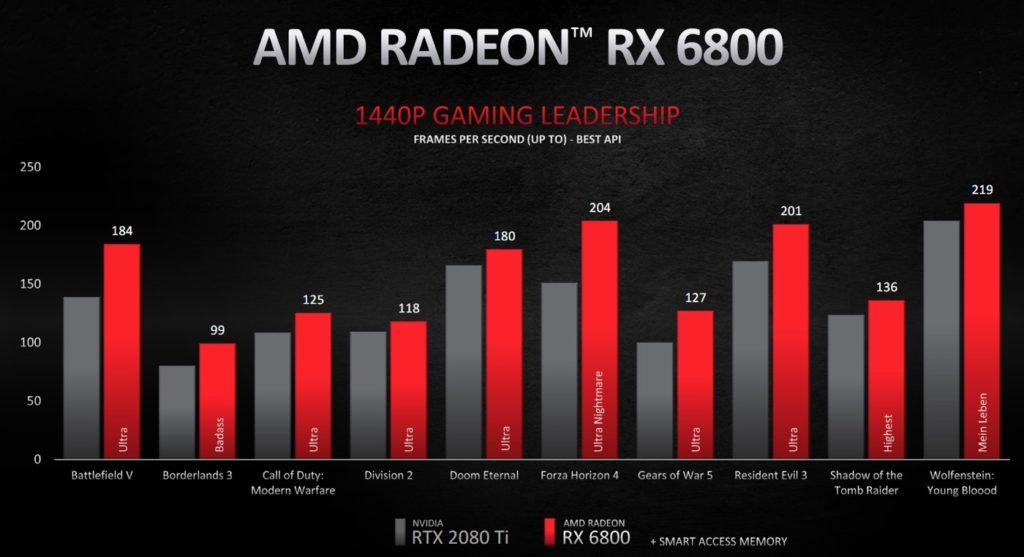 Benchmark Radeon RX 6800 Jeu 1440p