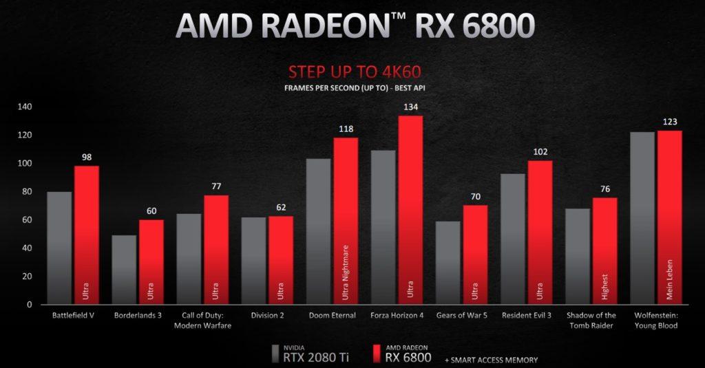 Benchmark Radeon RX 6800 Jeu 4K