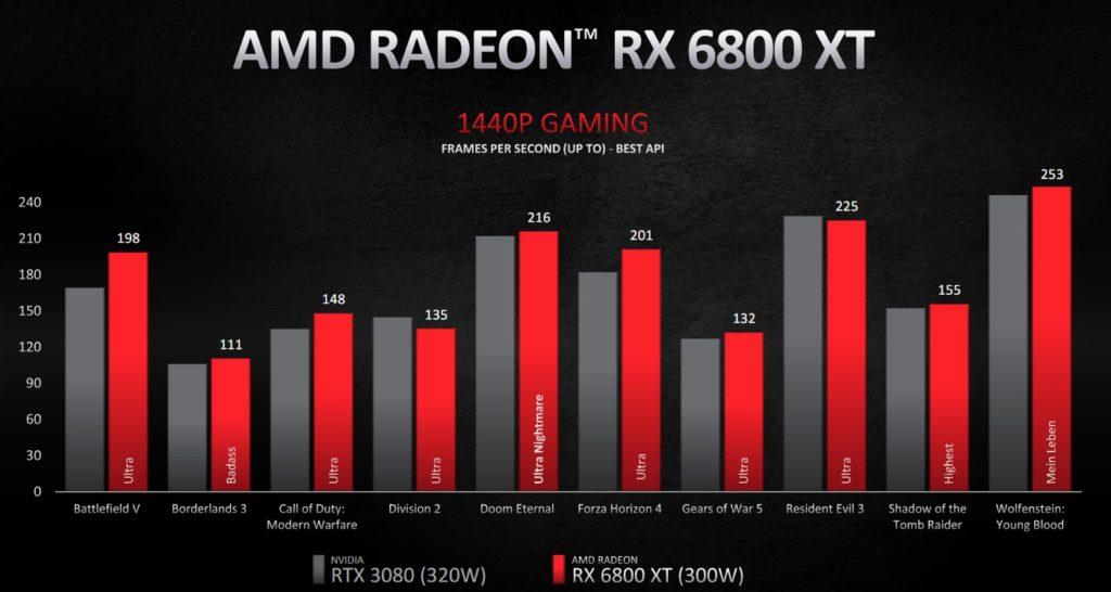 Benchmark Radeon RX 6800 XT Jeu 1440p