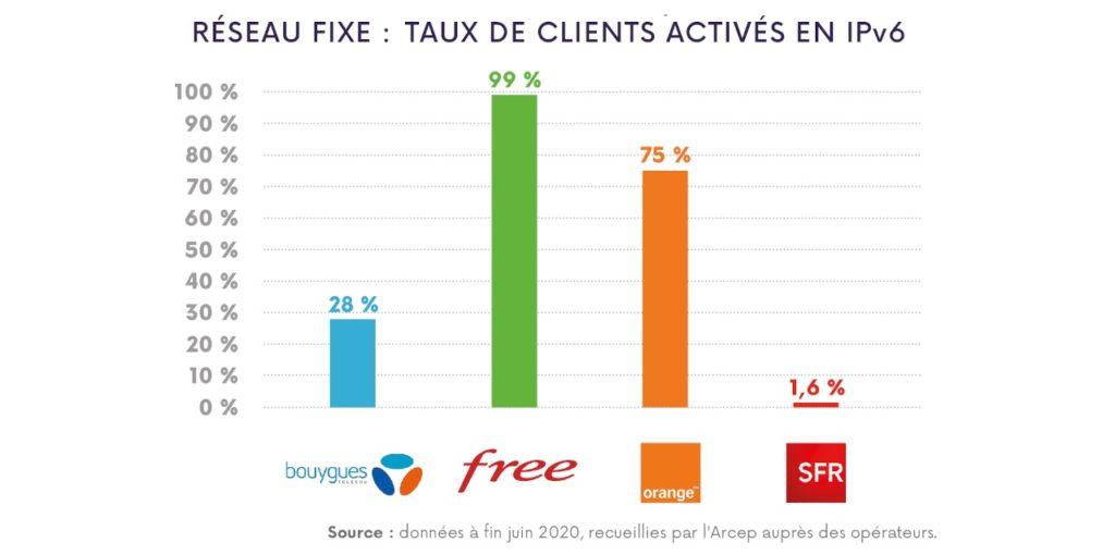 IPv6 France Internet Fixe Juin 2020