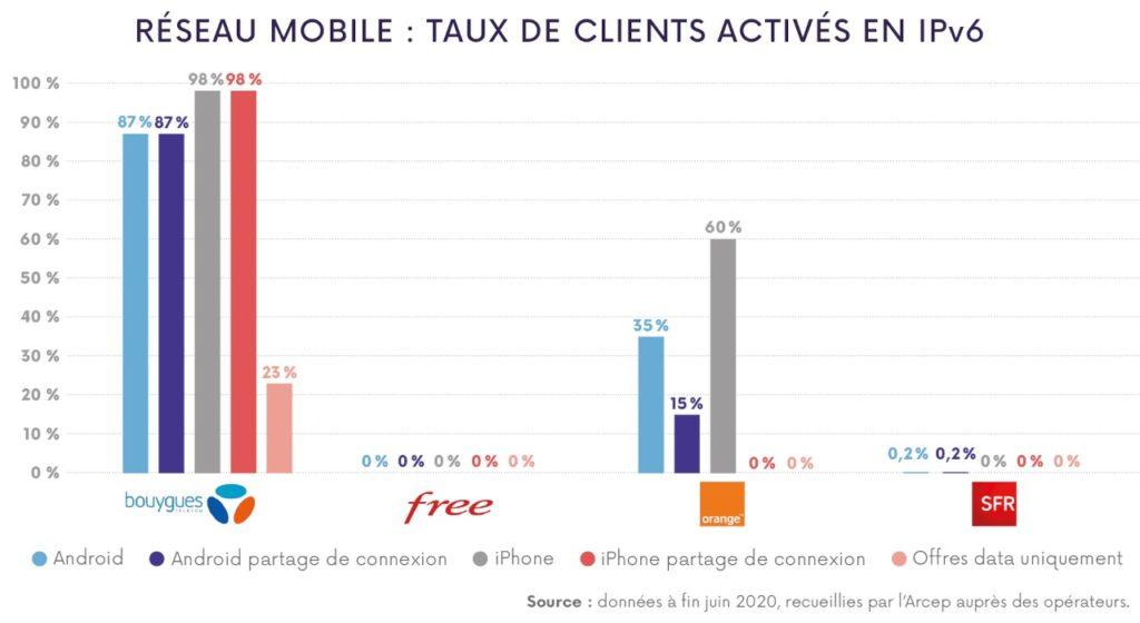 IPv6 France Internet Mobile Juin 2020