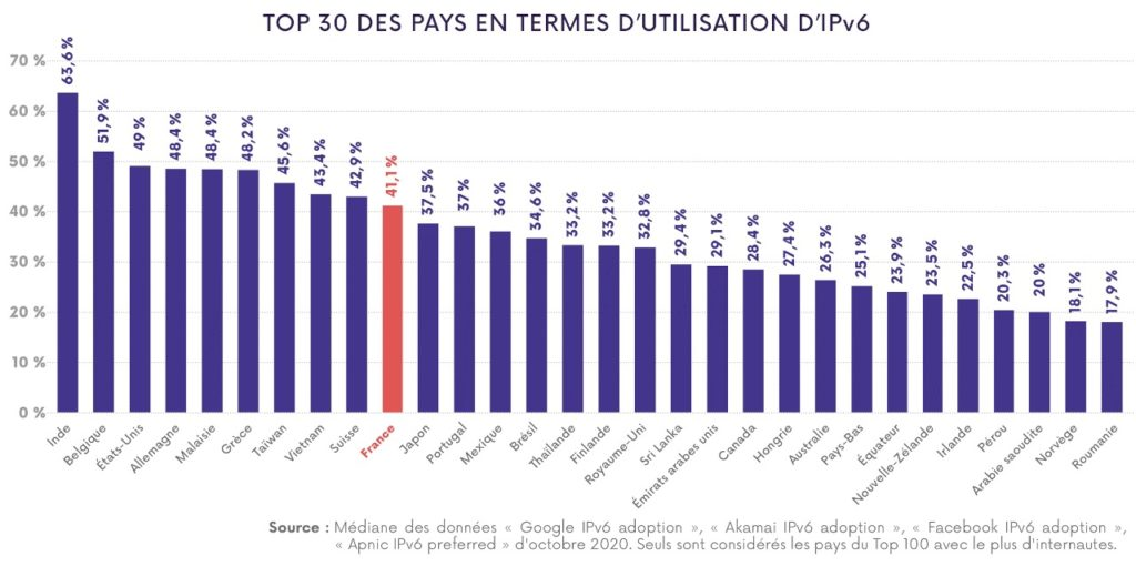 Top 30 Pays IPv6 Octobre 2020