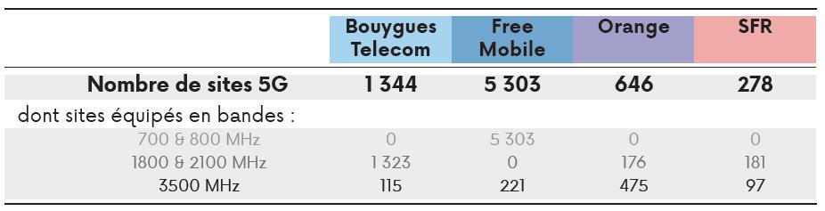 Déploiement 5G : Orange et Free Mobile sont en tête