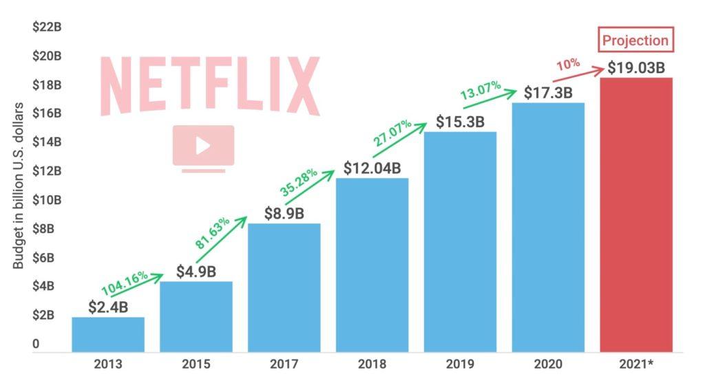 Netflix Dépenses 2021