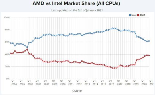 AMD vs Intel PDM 1