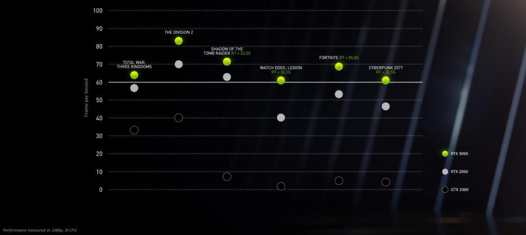 Nvidia RTX 3060 vs GTX 1060