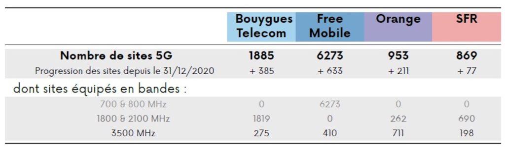 Déploiement 5G février 2021 : Free est toujours 1er, SFR est dernier
