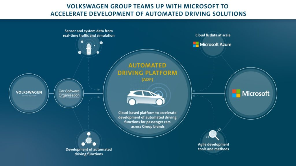 Microsoft et Volkswagen s'associent pour la conduite autonome