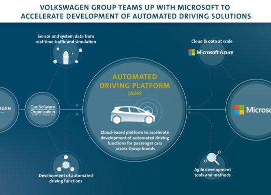 Microsoft Volkswagen Conduite Autonome