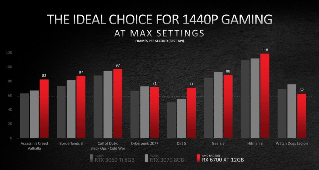 AMD Radeon RX 6700 XT Charte Jeux