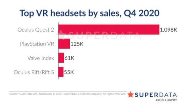 Oculus Quest 2 ventes Superdata Q4 2020