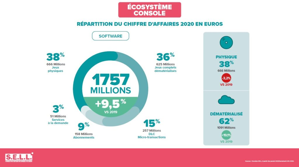 Repartition Chiffre Affaires Jeux Video 2020 France