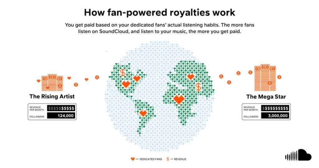 SoundCloud Nouvelle Remuneration Artistes