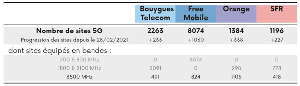 Deploiement 5G Arcep Avril 2021