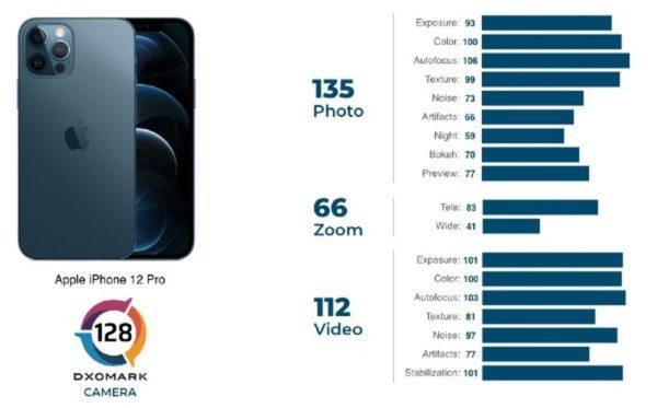 DxOMark IPhone 12 Pro 600x373