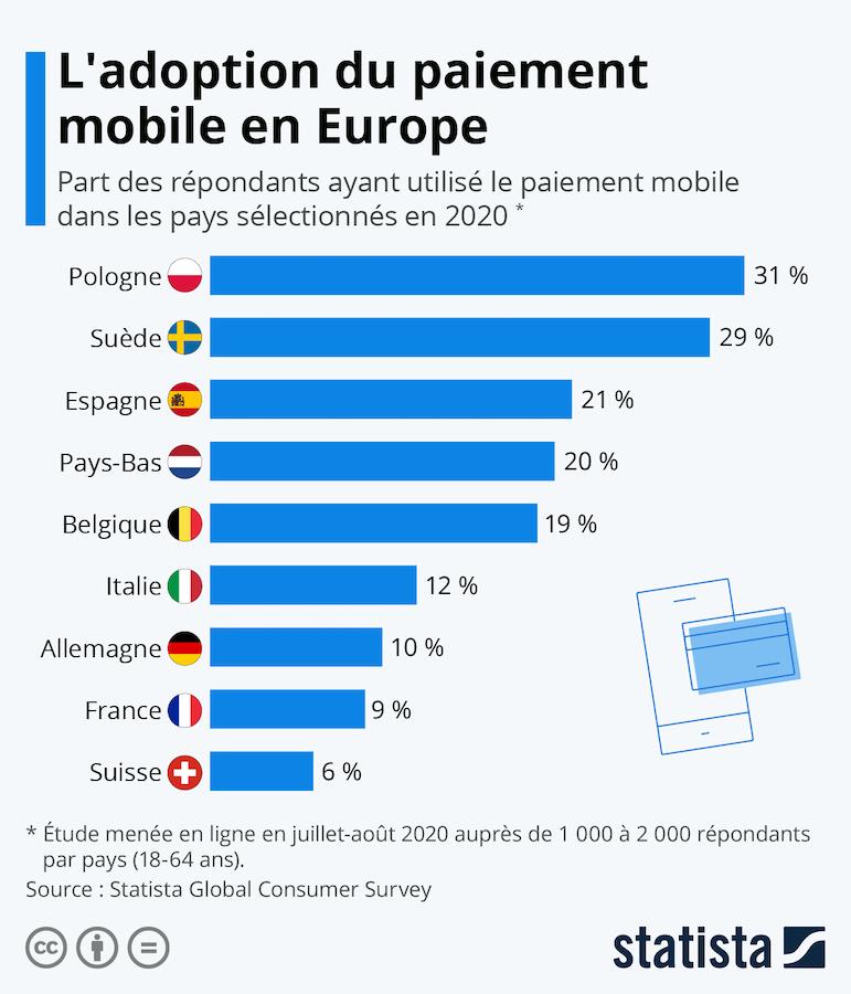 Part Paiement Mobile Depuis Smartphone Europe