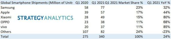 Pdm smartphones Q1 2021