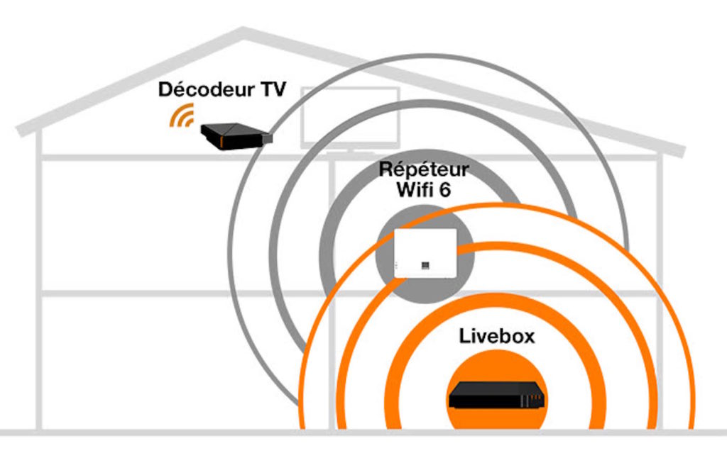 Repeteur WiFi 6 Orange Decodeur TV
