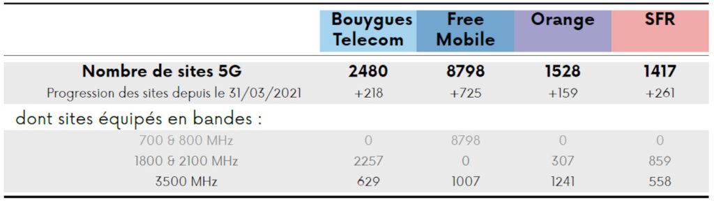 Deploiement 5G Arcep Mai 2021