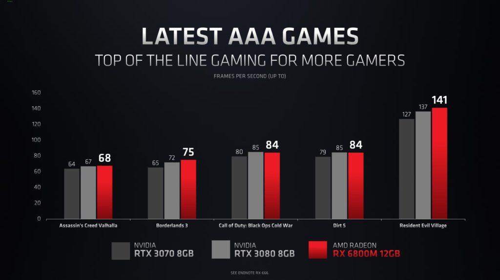 AMD Radeon RX 6000M Jeu Video