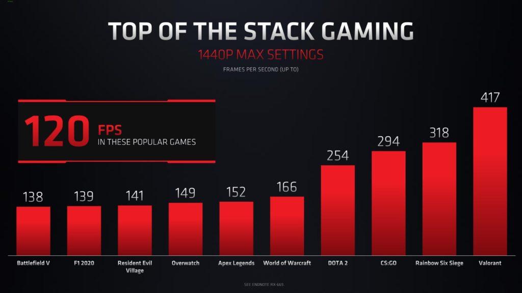 AMD Radeon RX 6000M Jeu Video 2