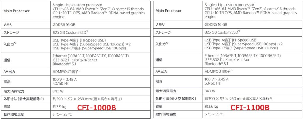 PS5 Digital Edition CFI-1000B vs CFI-1100B