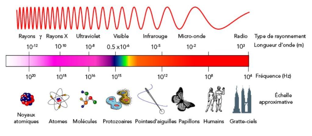 Spectre Electromagnetique 1024x448