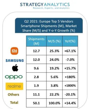 Ventes smartphones Pdm Q2 2021 Europe