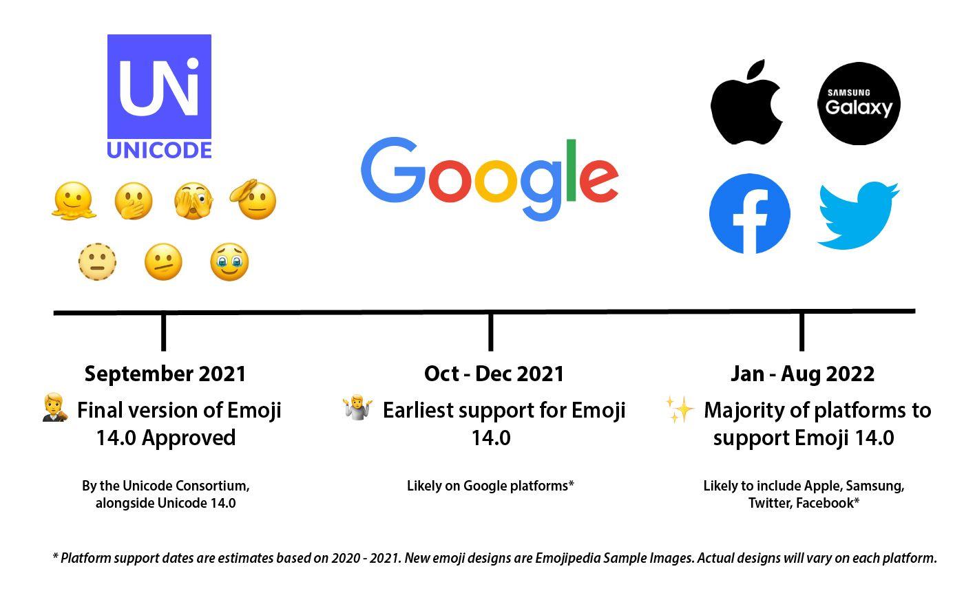 Emojipedia Emoji 14 0 Timeline September 2021