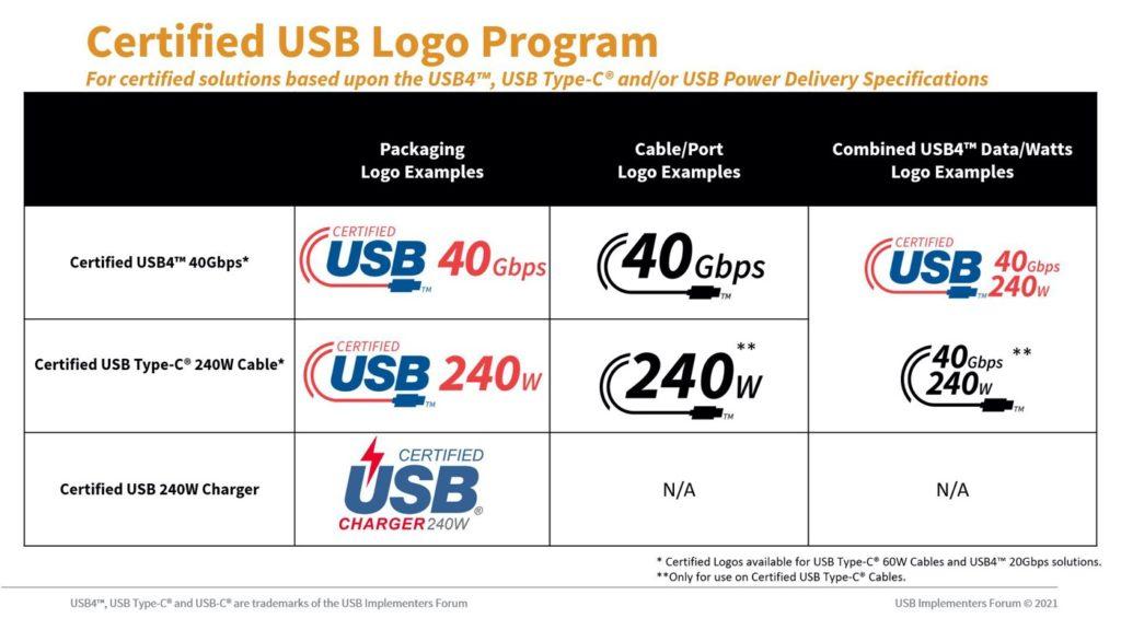 USB-C Differences Logos